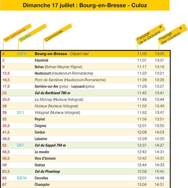 Tour de France Tableau parcours culoz partie 1 ballad et vous