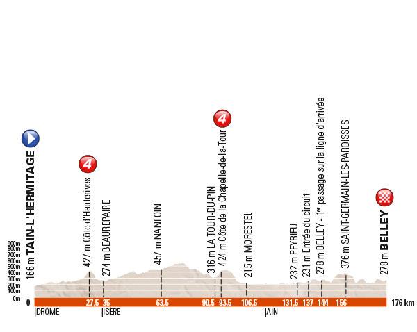 profil-Critérium-du-Dauphiné-belley-2016-ballad-et-vous